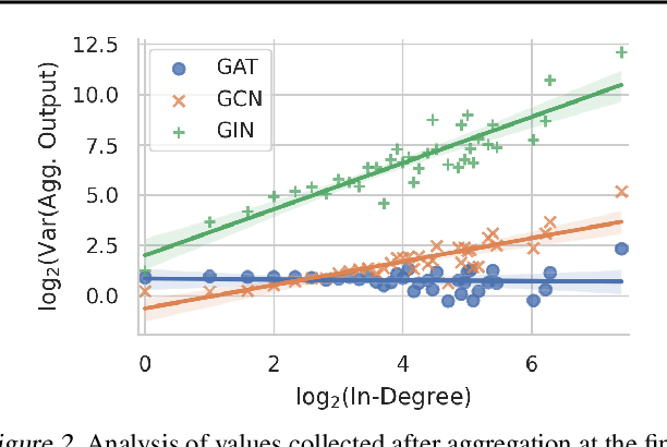 Figure 3 for Degree-Quant: Quantization-Aware Training for Graph Neural Networks