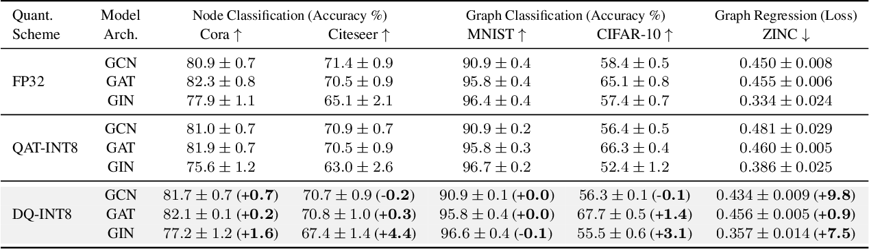 Figure 2 for Degree-Quant: Quantization-Aware Training for Graph Neural Networks