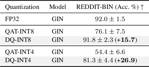 Figure 4 for Degree-Quant: Quantization-Aware Training for Graph Neural Networks