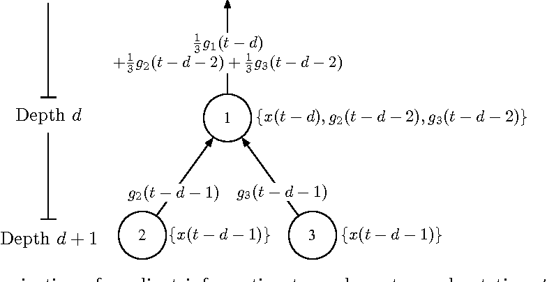 Figure 4 for Distributed Delayed Stochastic Optimization