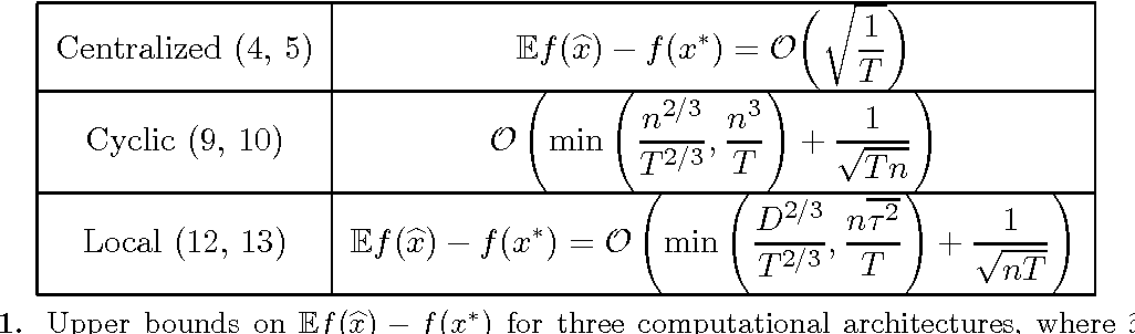 Figure 2 for Distributed Delayed Stochastic Optimization