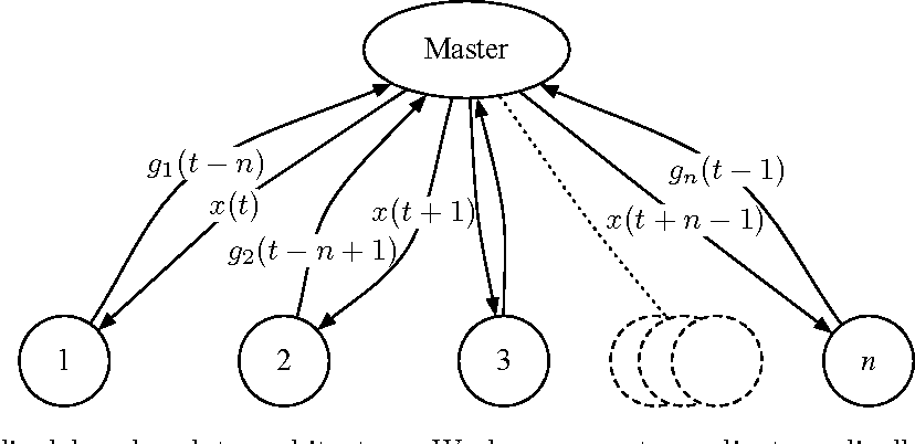 Figure 1 for Distributed Delayed Stochastic Optimization