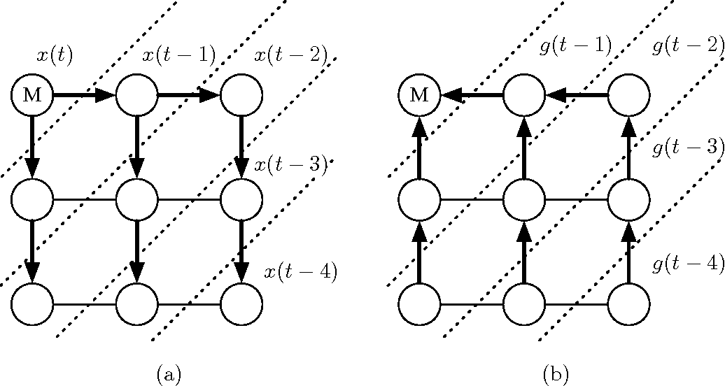 Figure 3 for Distributed Delayed Stochastic Optimization