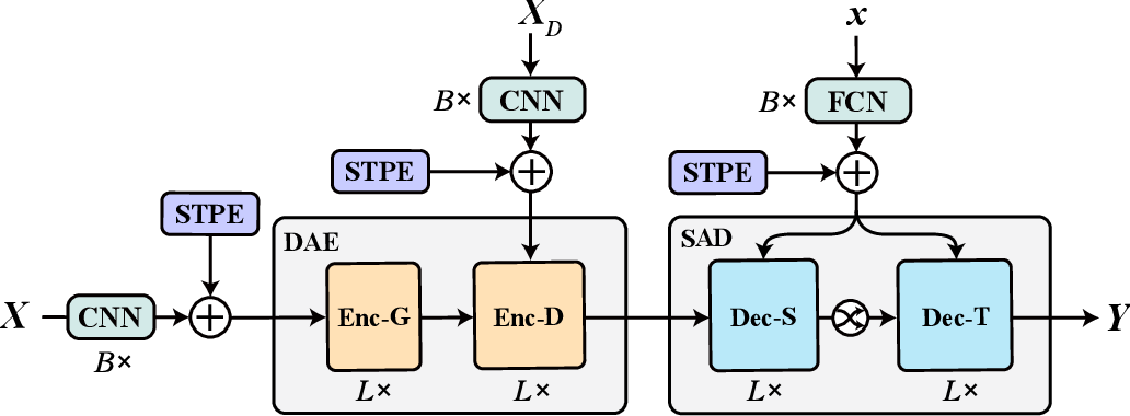 Figure 3 for Preserving Dynamic Attention for Long-Term Spatial-Temporal Prediction