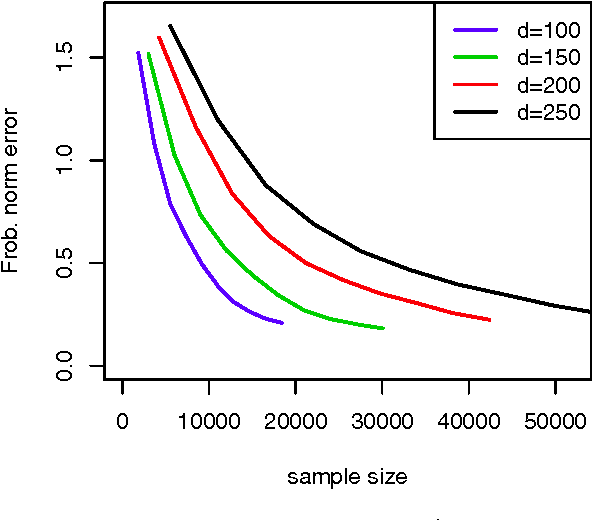Figure 1 for Individualized Rank Aggregation using Nuclear Norm Regularization