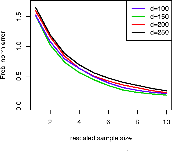 Figure 2 for Individualized Rank Aggregation using Nuclear Norm Regularization