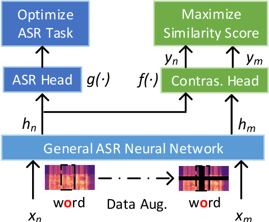 Figure 1 for Supervised Contrastive Learning for Accented Speech Recognition