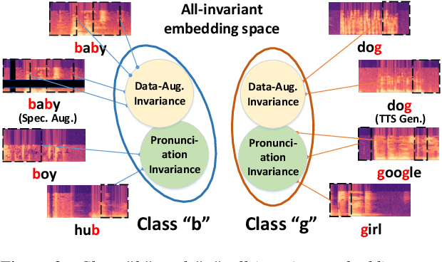Figure 3 for Supervised Contrastive Learning for Accented Speech Recognition