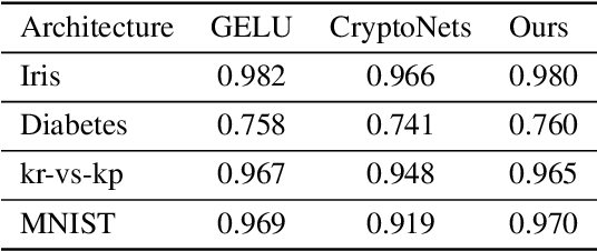 Figure 2 for Additively Homomorphical Encryption based Deep Neural Network for Asymmetrically Collaborative Machine Learning