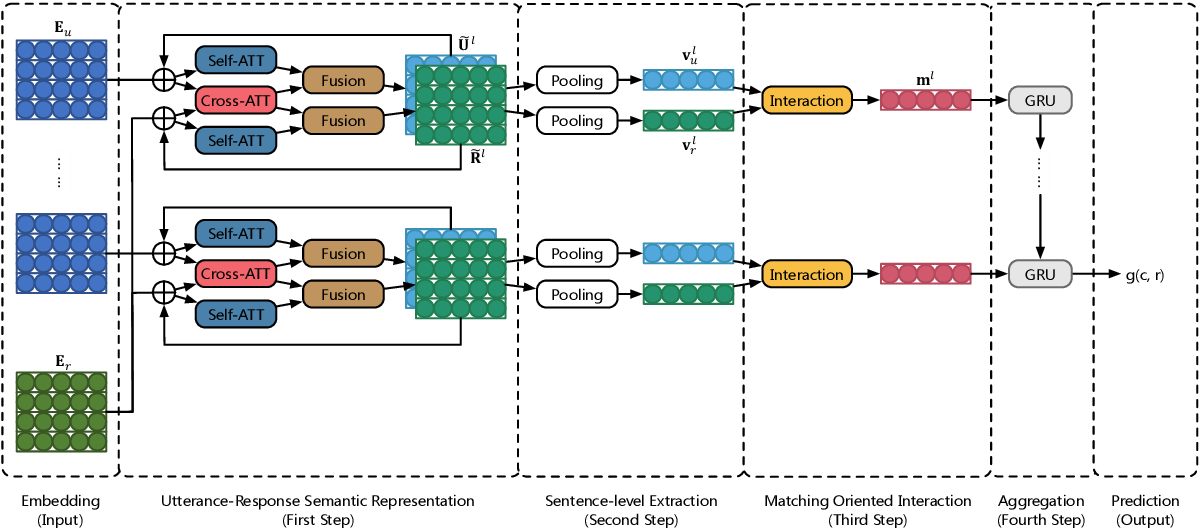 Figure 2 for Sequential Sentence Matching Network for Multi-turn Response Selection in Retrieval-based Chatbots