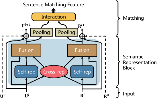 Figure 3 for Sequential Sentence Matching Network for Multi-turn Response Selection in Retrieval-based Chatbots