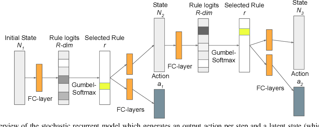 Figure 3 for Unsupervised Discovery of Actions in Instructional Videos