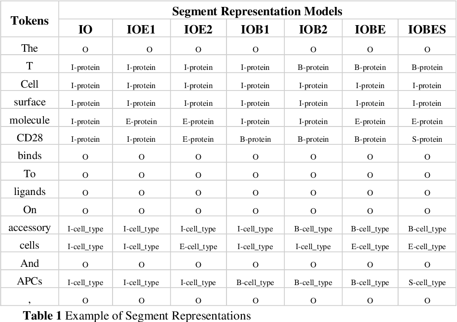 Figure 1 for Improving Multi-Word Entity Recognition for Biomedical Texts