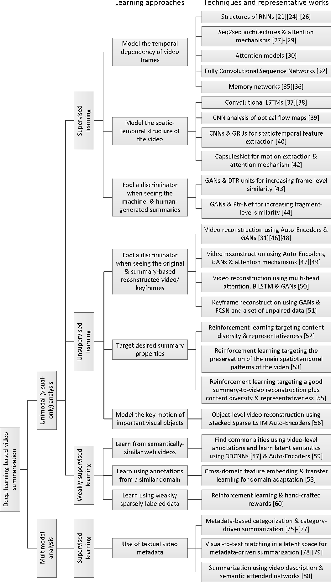 Figure 2 for Video Summarization Using Deep Neural Networks: A Survey
