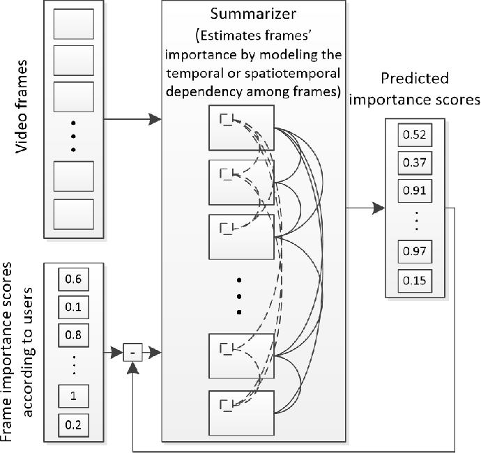 Figure 3 for Video Summarization Using Deep Neural Networks: A Survey
