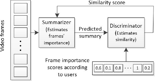 Figure 4 for Video Summarization Using Deep Neural Networks: A Survey