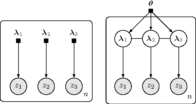 Figure 1 for Hierarchical Variational Models