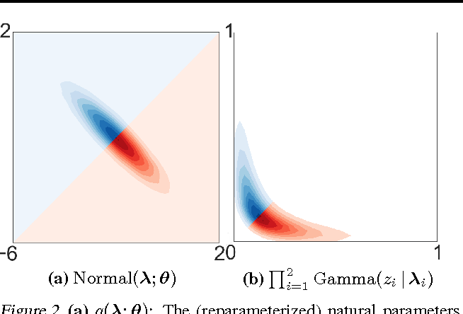 Figure 3 for Hierarchical Variational Models
