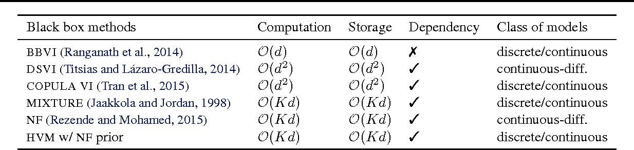 Figure 2 for Hierarchical Variational Models
