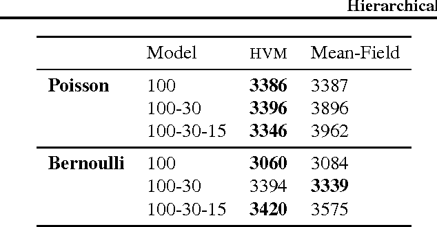 Figure 4 for Hierarchical Variational Models