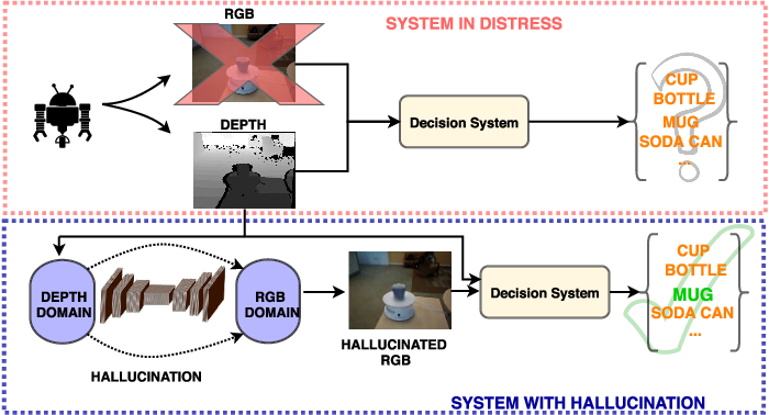 Figure 1 for Low to High Dimensional Modality Hallucination using Aggregated Fields of View