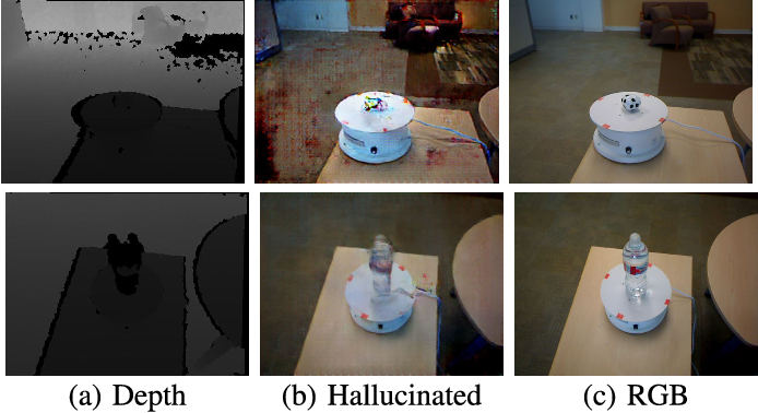 Figure 2 for Low to High Dimensional Modality Hallucination using Aggregated Fields of View