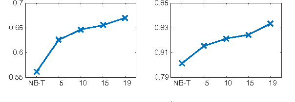 Figure 2 for Lifelong Learning for Sentiment Classification