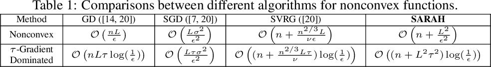 Figure 1 for Stochastic Recursive Gradient Algorithm for Nonconvex Optimization