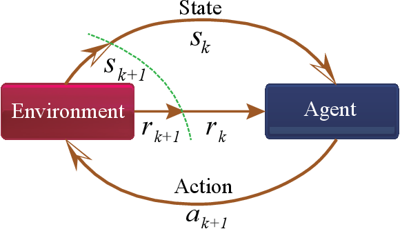 Figure 1 for A Hierarchical Framework of Cloud Resource Allocation and Power Management Using Deep Reinforcement Learning