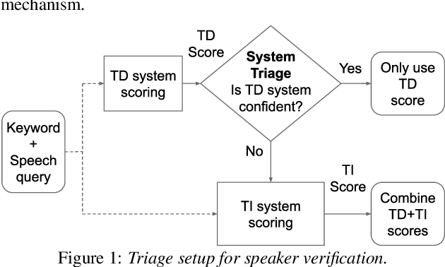 Figure 1 for Scaling to Many Languages with a Triaged Multilingual Text-Dependent and Text-Independent Speaker Verification System