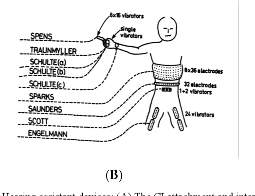 Figure 1 for A Deep Learning based Wearable Healthcare IoT Device for AI-enabled Hearing Assistance Automation