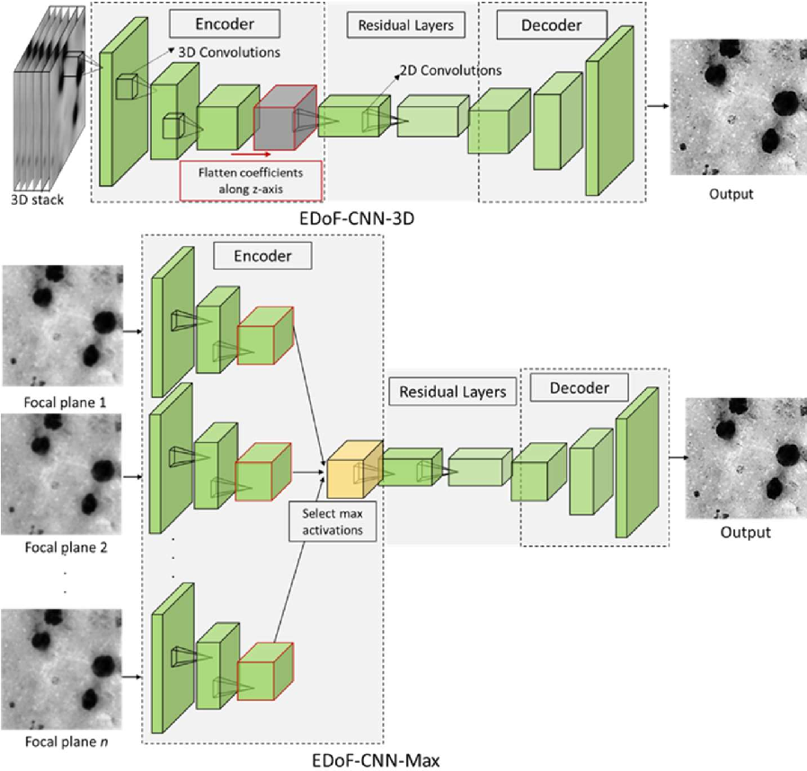 Figure 1 for Deep Learning Enhanced Extended Depth-of-Field for Thick Blood-Film Malaria High-Throughput Microscopy