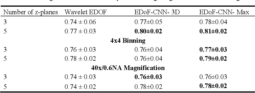 Figure 2 for Deep Learning Enhanced Extended Depth-of-Field for Thick Blood-Film Malaria High-Throughput Microscopy