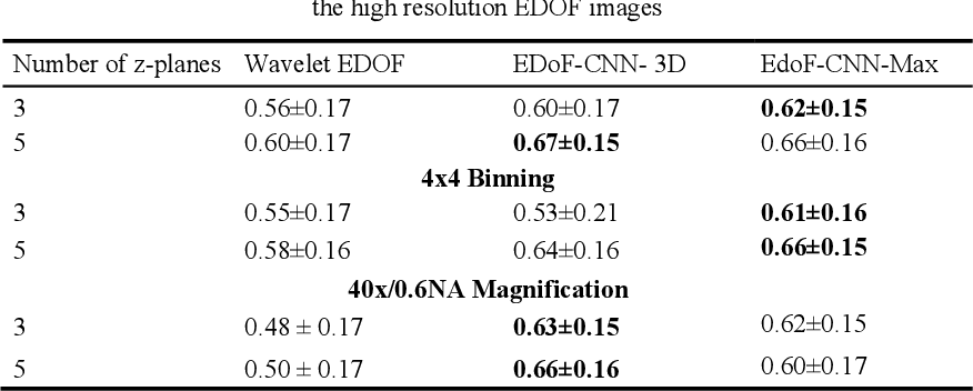 Figure 4 for Deep Learning Enhanced Extended Depth-of-Field for Thick Blood-Film Malaria High-Throughput Microscopy