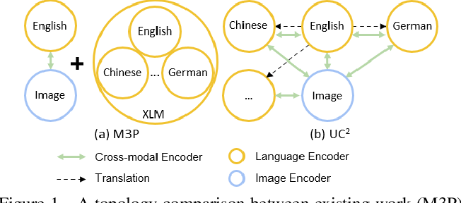 Figure 1 for UC2: Universal Cross-lingual Cross-modal Vision-and-Language Pre-training