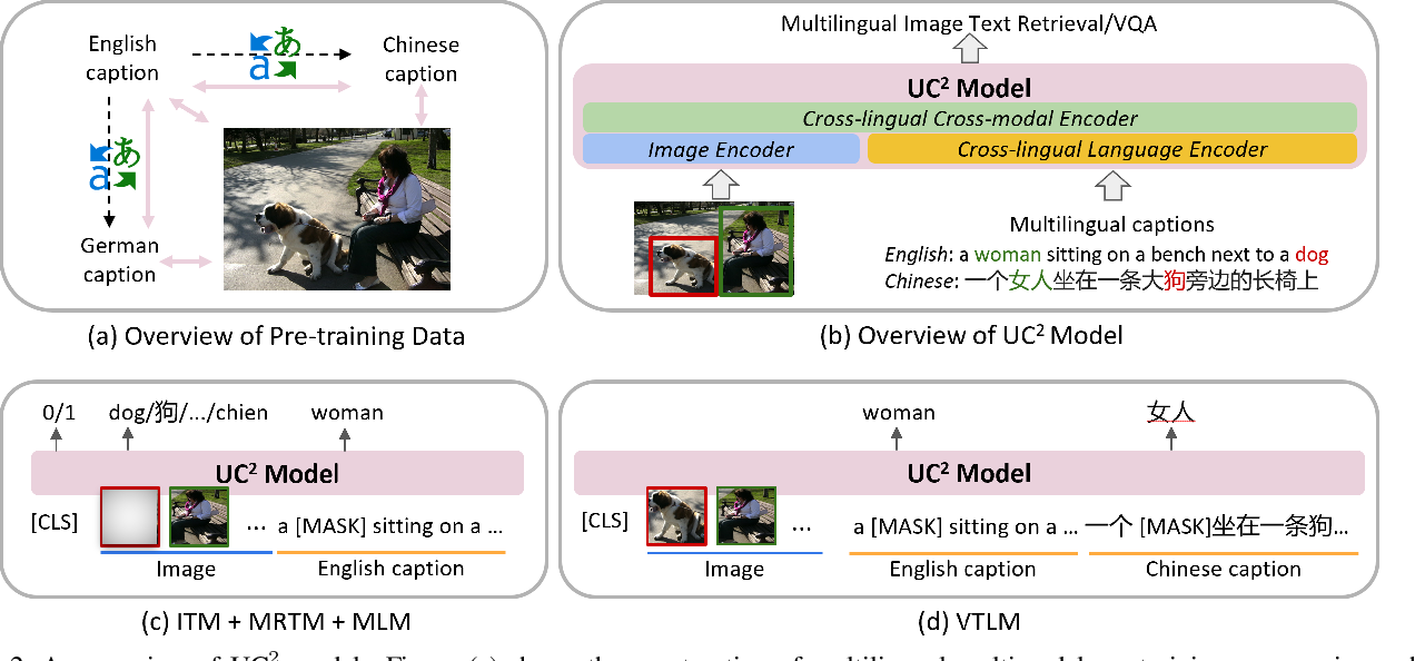 Figure 3 for UC2: Universal Cross-lingual Cross-modal Vision-and-Language Pre-training