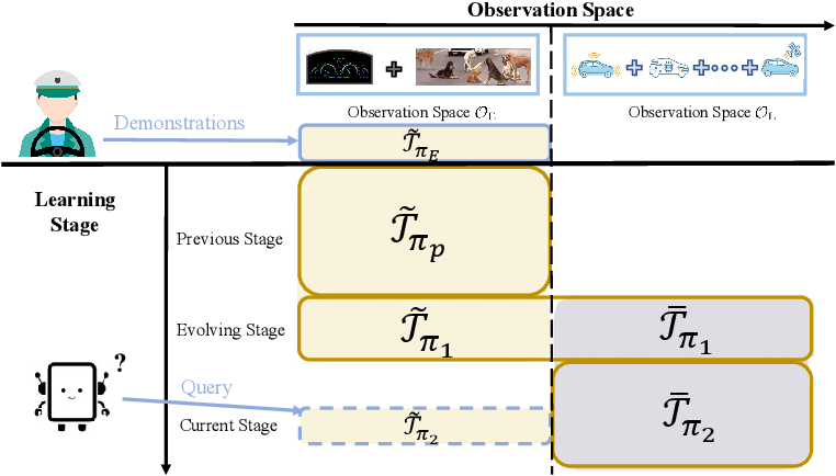Figure 3 for Seeing Differently, Acting Similarly: Imitation Learning with Heterogeneous Observations
