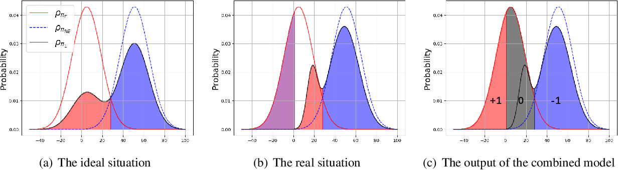 Figure 4 for Seeing Differently, Acting Similarly: Imitation Learning with Heterogeneous Observations