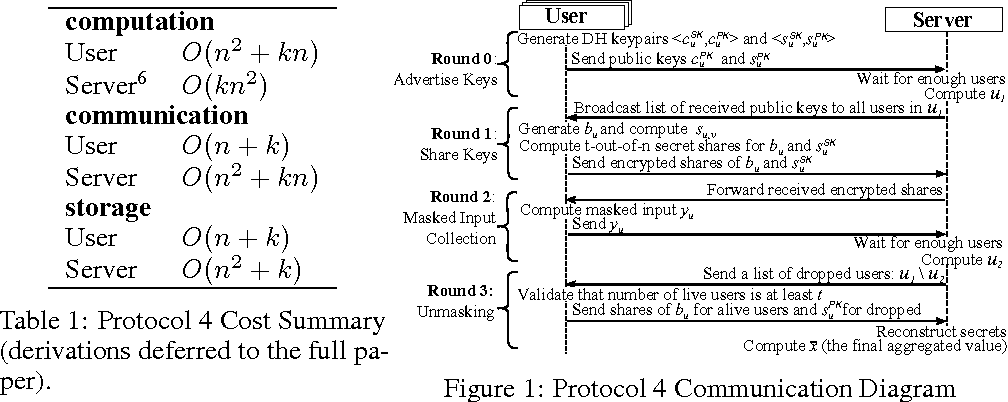 Figure 1 for Practical Secure Aggregation for Federated Learning on User-Held Data
