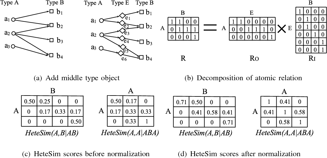 Figure 3 for HeteSim: A General Framework for Relevance Measure in Heterogeneous Networks