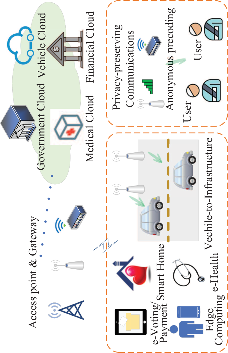Figure 1 for Physical Layer Anonymous Precoding: The Path to Privacy-Preserving Communications