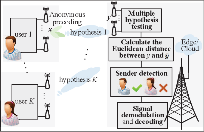 Figure 2 for Physical Layer Anonymous Precoding: The Path to Privacy-Preserving Communications