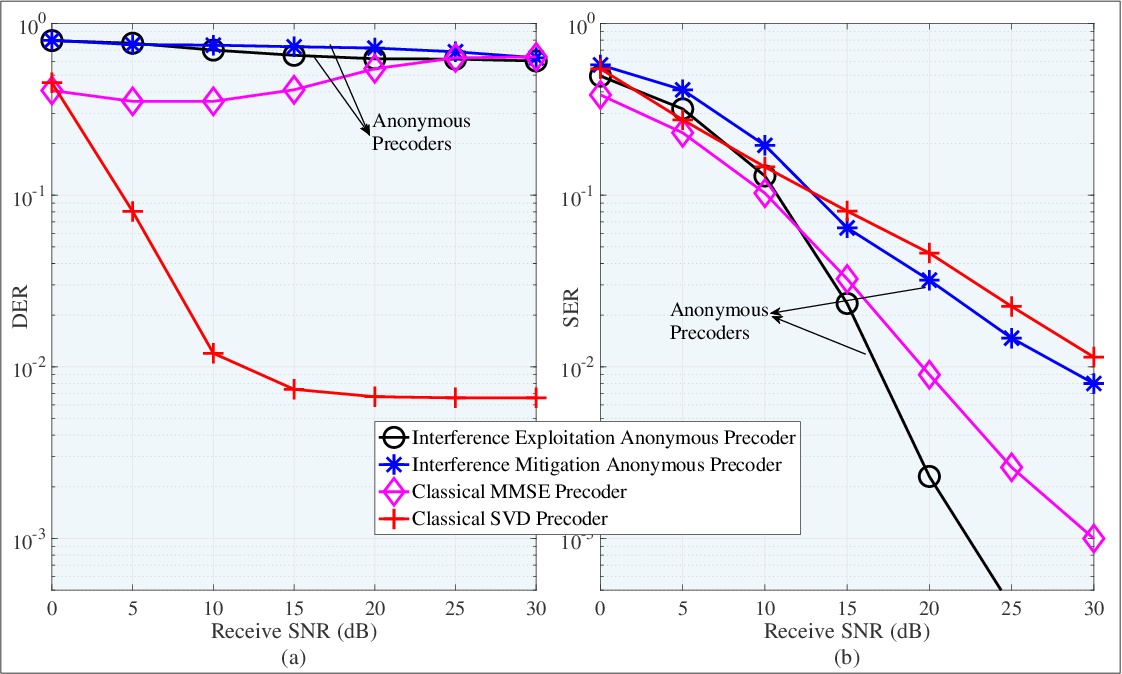 Figure 3 for Physical Layer Anonymous Precoding: The Path to Privacy-Preserving Communications