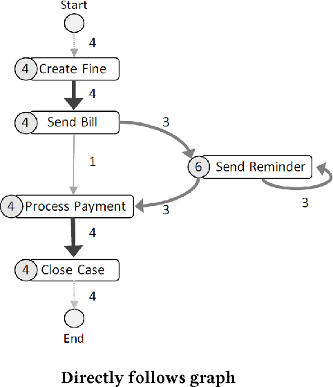 Figure 1 for Discovering Process Maps from Event Streams