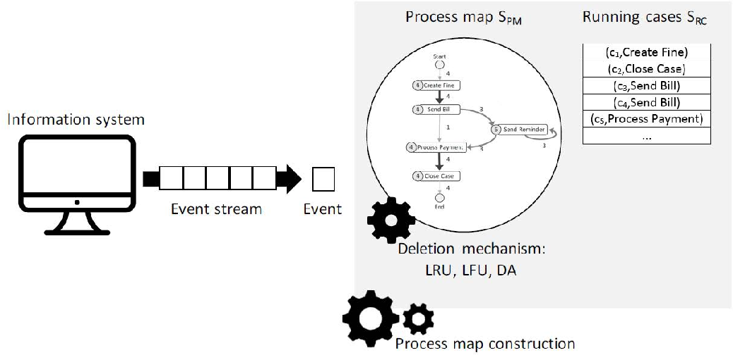 Figure 3 for Discovering Process Maps from Event Streams