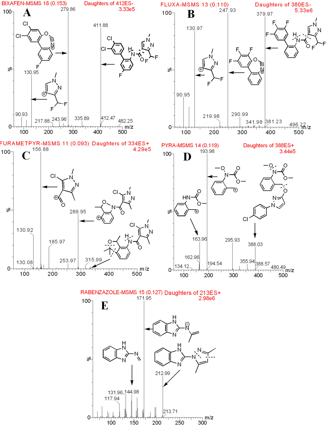 Figure 1 from Simultaneous determination of five pyrazole