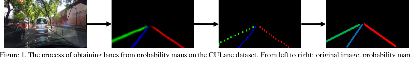 Figure 2 for Learning Lightweight Lane Detection CNNs by Self Attention Distillation