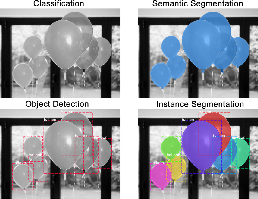 Figure 3 for A Survey of Deep Learning for Scientific Discovery