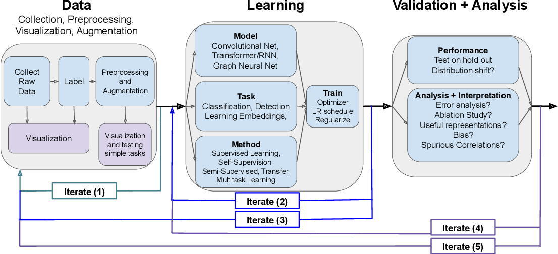 Figure 1 for A Survey of Deep Learning for Scientific Discovery