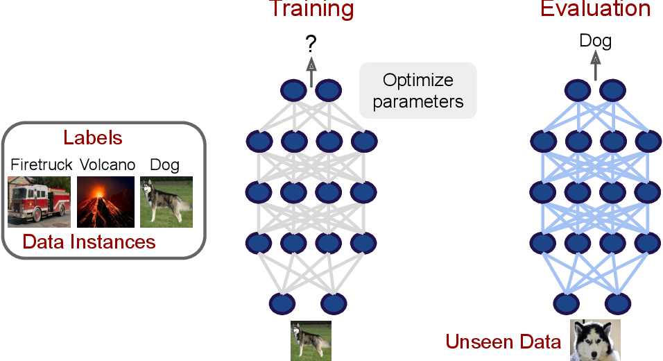 Figure 2 for A Survey of Deep Learning for Scientific Discovery